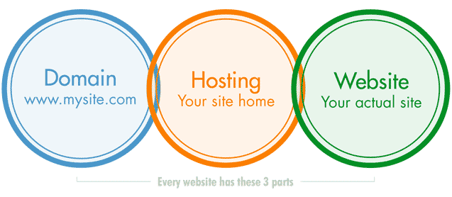 Secure and Reliable Web Hosting and Domains