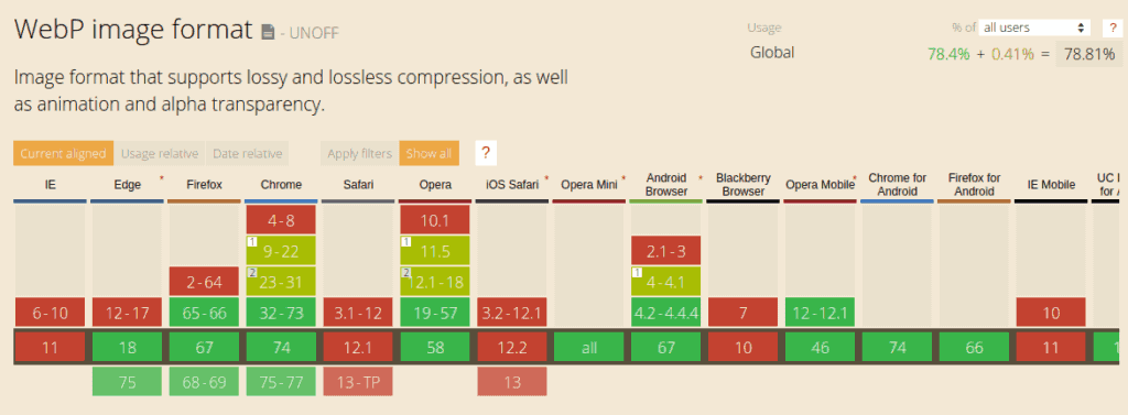 WordPress Webp differences and comparative results