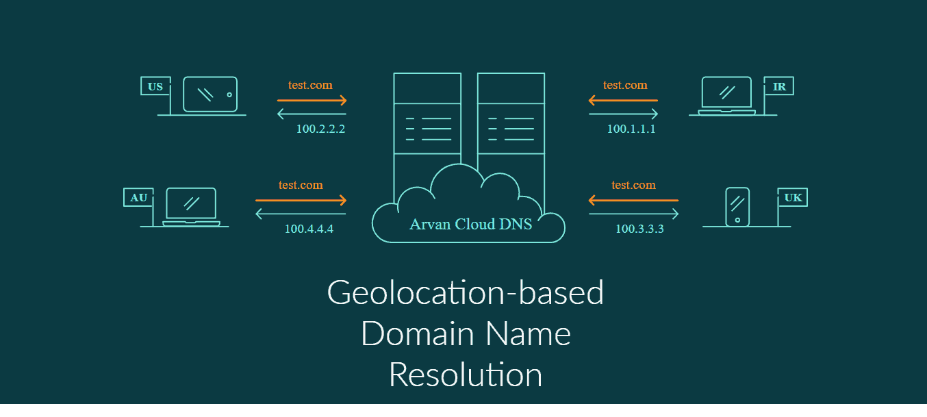 geolocation based domain name