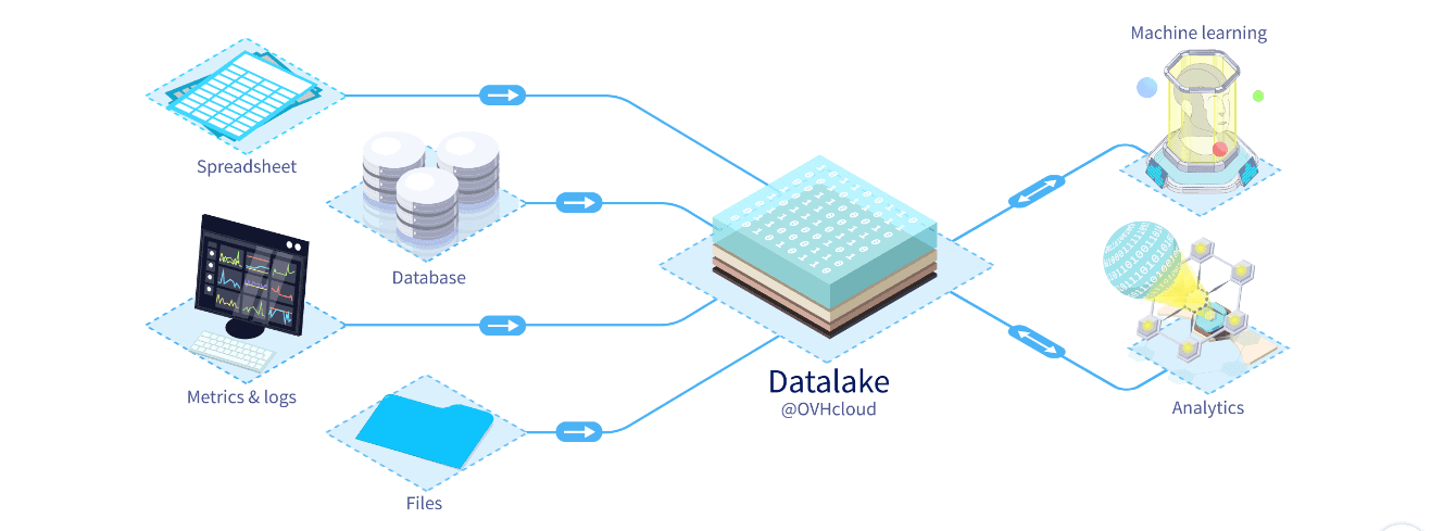ovhcloud data science solutions