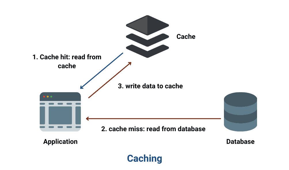 What Is Website Caching